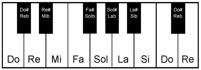 Octava piano con nombre notas