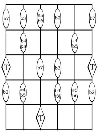 Este diagrama sólo está como ejemplo de lo señalado en el cuadro anterior. Son los intervalos alterados, restando o sumando un semitono (o sea, un traste) con respecto a los intervalos Mayores o Justos expuestos anteriormente. Recomiendo mantener cada intervalo alterado en la misma cuerda en la que tenemos el intervalo natural. Así sabremos, por ejemplo, que la séptima siempre está en la misma cuerda que la tónica, ya sea Mayor o menor, o que la tercera, independientemente de su tipo, siempre está en la cuerda inmediatamente inferior y siempre está en un traste anterior al de la tónica. En el caso de la b4, es equivalente a la tercera Mayor, pero la incluyo como un intervalo alterado porque puede aparecer como tal.