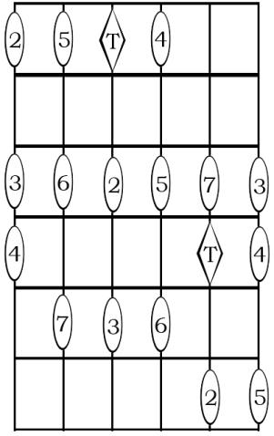 En este diagrama tenemos la Tónica en la cuarta cuerda, y a diferencia de en los dibujos anteriores, con el dedo índice. Hay una buena razón para medir las distancias desde el dedo 1 en este caso, y es que los acordes y las escalas con fundamental en cuarta cuerda suelen tener esta misma disposición de intervalos, sobre todo si se trata de escalas a 3 notas por cuerda. Esto no quiere decir que no haya que saber ubicar los intervalos desde el dedo 2 (desde el 3 ó 4 en cuarta cuerda ya nos lo sabemos: es lo mismo que aparece cuando la fundamental está en la 6ª cuerda), pero empezar por lo que más frecuentemente vamos a encontrarnos parece lo más lógico. En el caso de la novena (ese 2 que aparece en la 2ª cuerda), se puede ubicar también en el primer traste de la primera cuerda, que es donde lo usaremos en un contexto de acordes.