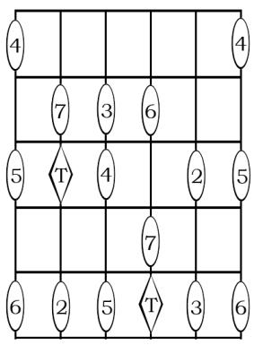 Intervalos Mayores y Justos con respecto a una fundamental en Quinta cuerda, dedo 2