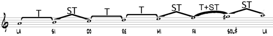05.Formula absoluta menor armonica