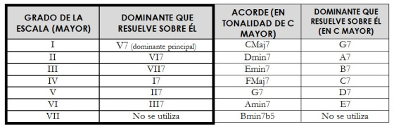 Dominantes Tabla 1