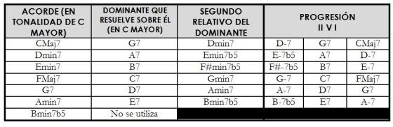 dominantes tabla 3