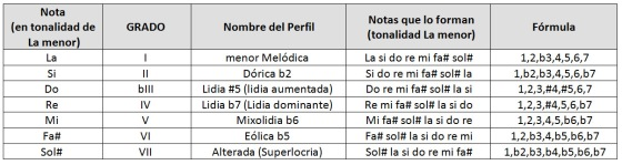 Tabla 2 menor melodica